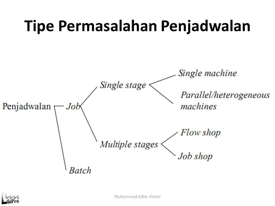Model Penjadwalan Muhammad Adha Ilhami Job Scheduling : hanya memecahkan masalah sequencing (urutan job) saja, karena ukuran job diketahui.