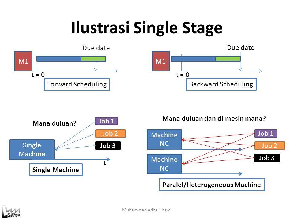 Ilustrasi Single Stage Muhammad Adha Ilhami t = 0 Due date Forward SchedulingBackward Scheduling M1 Single Machine Job 1 Job 2 t Mana duluan? Machine