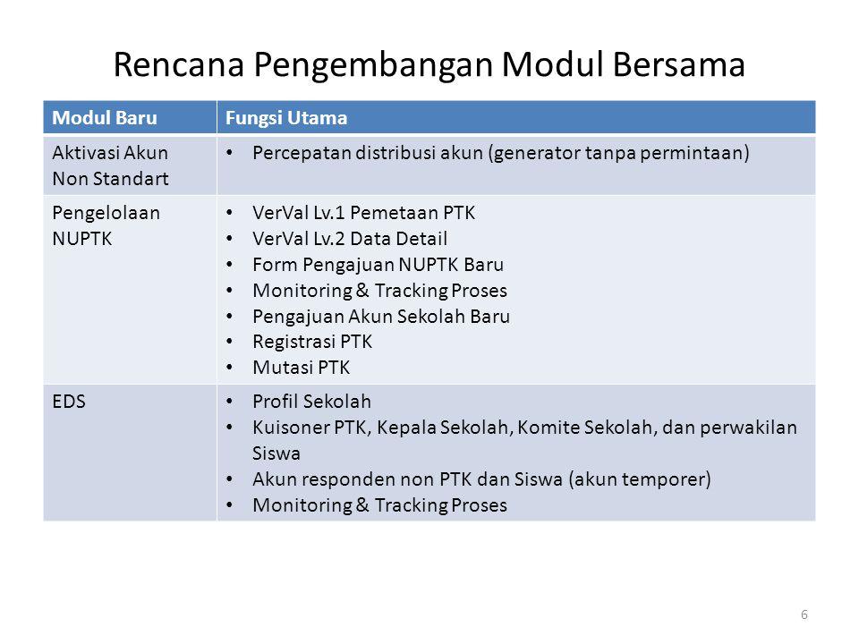 Integrasi Sistem Sekolah Dinas Pendidikan Kab./ Kota LPMP Provinsi Modul Baru (kerjasama BPSDMP-PMP) Modul Baru (kerjasama BPSDMP-PMP) dB BI Sistem Monitoring Web Publik (padamu.k.g.i) Web Publik (padamu.k.g.i) OnLine Transactional Processing (OLTP) BPSDMPK-PMP Platform SIAP Online User Management Profile Sekolah Modul Baru (kerjasama BPSDMPK-PMP) Modul Baru (kerjasama BPSDMPK-PMP) Modul SIAP Online Telkom 7