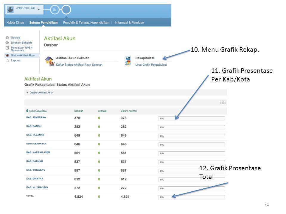 10. Menu Grafik Rekap. 11. Grafik Prosentase Per Kab/Kota 12. Grafik Prosentase Total 71
