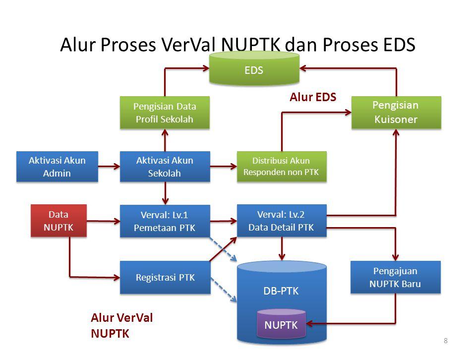 Alur Proses VerVal NUPTK dan Proses EDS Aktivasi Akun Sekolah Aktivasi Akun Admin Verval: Lv.1 Pemetaan PTK Verval: Lv.1 Pemetaan PTK Verval: Lv.2 Dat