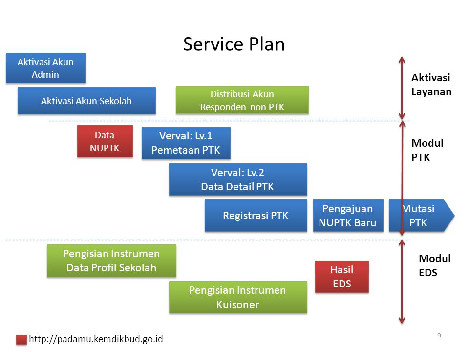 Service Plan Aktivasi Akun Sekolah Aktivasi Akun Admin Verval: Lv.1 Pemetaan PTK Verval: Lv.1 Pemetaan PTK Verval: Lv.2 Data Detail PTK Verval: Lv.2 D