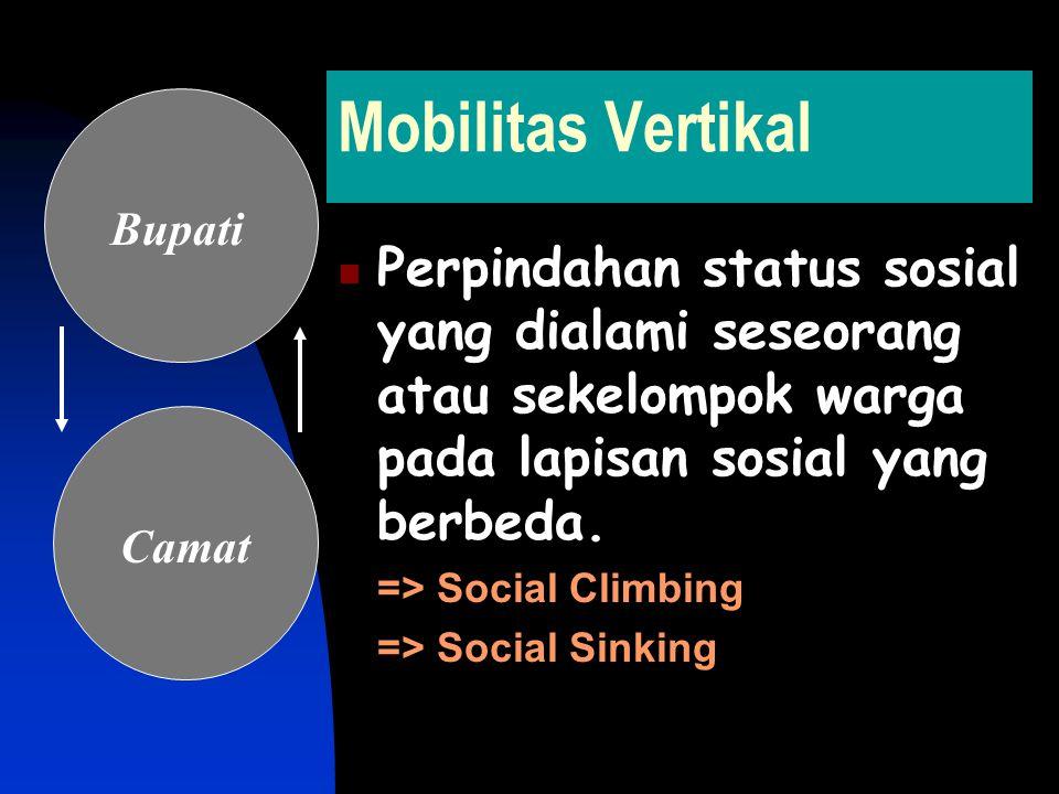 Mobilitas Vertikal Perpindahan status sosial yang dialami seseorang atau sekelompok warga pada lapisan sosial yang berbeda.