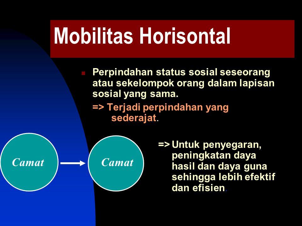 Mobilitas Vertikal Perpindahan status sosial yang dialami seseorang atau sekelompok warga pada lapisan sosial yang berbeda. => Social Climbing => Soci