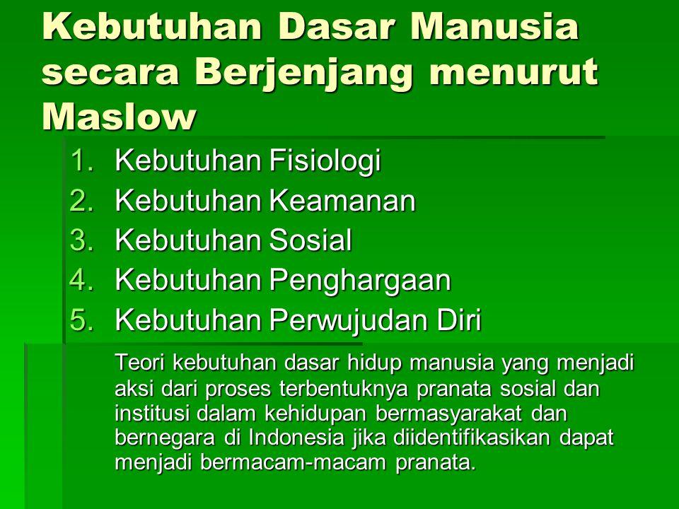 Kebutuhan Dasar Manusia secara Berjenjang menurut Maslow 1.Kebutuhan Fisiologi 2.Kebutuhan Keamanan 3.Kebutuhan Sosial 4.Kebutuhan Penghargaan 5.Kebut