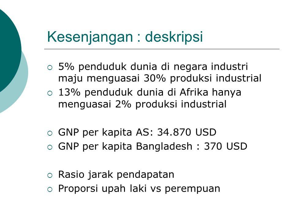 Kesenjangan : deskripsi  5% penduduk dunia di negara industri maju menguasai 30% produksi industrial  13% penduduk dunia di Afrika hanya menguasai 2% produksi industrial  GNP per kapita AS: 34.870 USD  GNP per kapita Bangladesh : 370 USD  Rasio jarak pendapatan  Proporsi upah laki vs perempuan