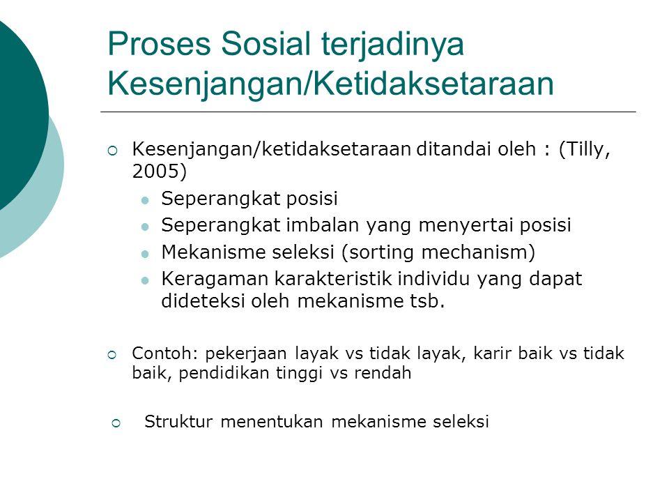 Proses Sosial terjadinya Kesenjangan/Ketidaksetaraan  Kesenjangan/ketidaksetaraan ditandai oleh : (Tilly, 2005) Seperangkat posisi Seperangkat imbalan yang menyertai posisi Mekanisme seleksi (sorting mechanism) Keragaman karakteristik individu yang dapat dideteksi oleh mekanisme tsb.
