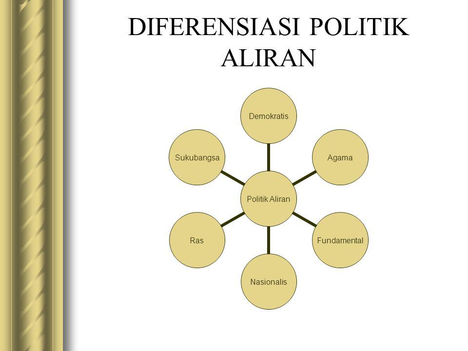 DIFERENSIASI POLITIK ALIRAN Politik Aliran DemokratisAgamaFundamentalNasionalisRasSukubangsa