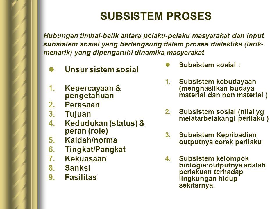 Unsur sistem sosial 1.Kepercayaan & pengetahuan 2.Perasaan 3.Tujuan 4.Kedudukan (status) & peran (role) 5.Kaidah/norma 6.Tingkat/Pangkat 7.Kekuasaan 8