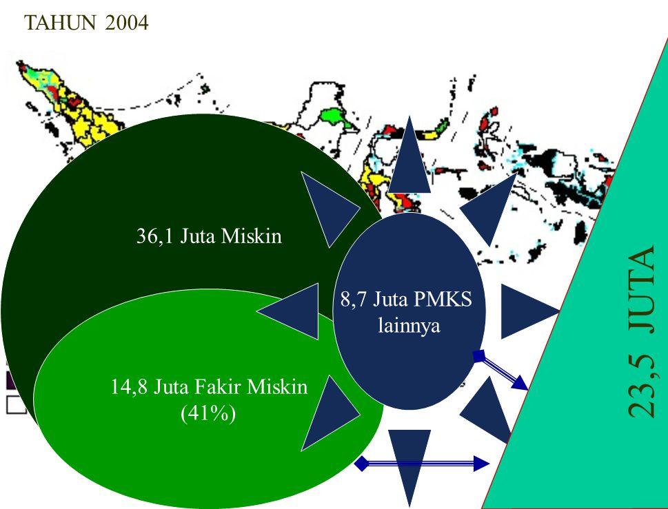 14,8 Juta Fakir Miskin (41%) 36,1 Juta Miskin 8,7 Juta PMKS lainnya 23,5 JUTA TAHUN 2004
