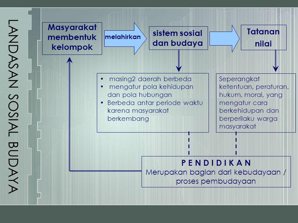 LANDASAN SOSIAL BUDAYA Masyarakat membentuk kelompok Tatanan nilai sistem sosial dan budaya melahirkan masing2 daerah berbeda mengatur pola kehidupan