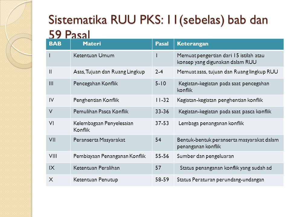 Sistematika RUU PKS: 11(sebelas) bab dan 59 Pasal BAB MateriPasalKeterangan IKetentuan Umum1Memuat pengertian dari 15 istilah atau konsep yang digunakan dalam RUU IIAsas, Tujuan dan Ruang Lingkup2-4Memuat asas, tujuan dan Ruang lingkup RUU IIIPencegahan Konflik5-10 Kegiatan-kegiatan pada saat pencegahan konflik IVPenghentian Konflik11-32Kegiatan-kegiatan penghentian konflik VPemulihan Pasca Konflik33-36 Kegiatan-kegiatan pada saat pasca konflik VIKelembagaan Penyelesaian Konflik 37-53 Lembaga penanganan konflik VIIPeranserta Masyarakat54Bentuk-bentuk peranserta masyarakat dalam penanganan konflik VIIIPembiayaan Penanganan Konflik55-56Sumber dan pengeluaran IXKetentuan Peralihan57 Status penanganan konflik yang sudah ad XKetentuan Penutup58-59Status Peraturan perundang-undangan