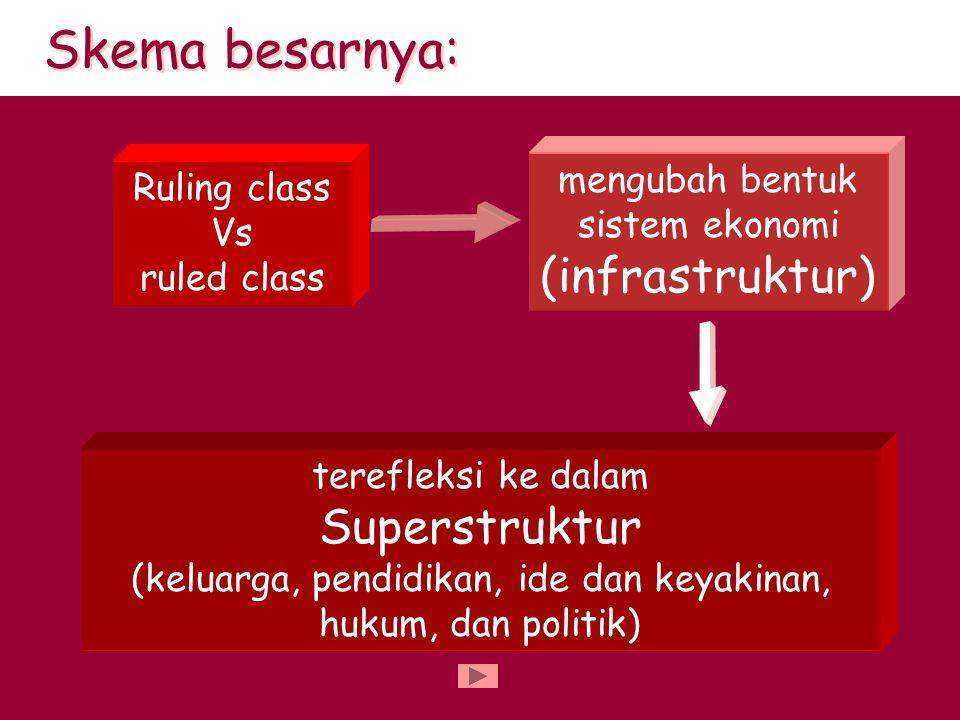 Skema besarnya:. Ruling class Vs ruled class mengubah bentuk sistem ekonomi (infrastruktur) terefleksi ke dalam Superstruktur (keluarga, pendidikan, i
