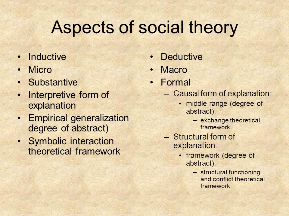 Aspects of social theory Inductive Micro Substantive Interpretive form of explanation Empirical generalization degree of abstract) Symbolic interaction theoretical framework Deductive Macro Formal –C–Causal form of explanation: middle range (degree of abstract), –e–exchange theoretical framework.