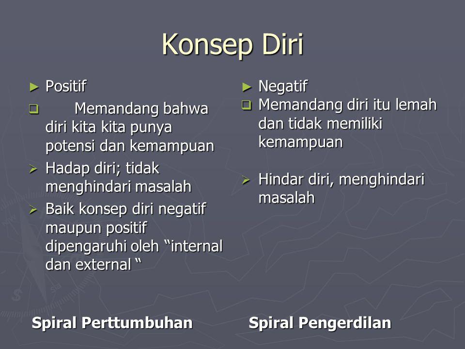 Konsep Diri Spiral Perttumbuhan Spiral Pengerdilan ► Positif  Memandang bahwa diri kita kita punya potensi dan kemampuan  Hadap diri; tidak menghind