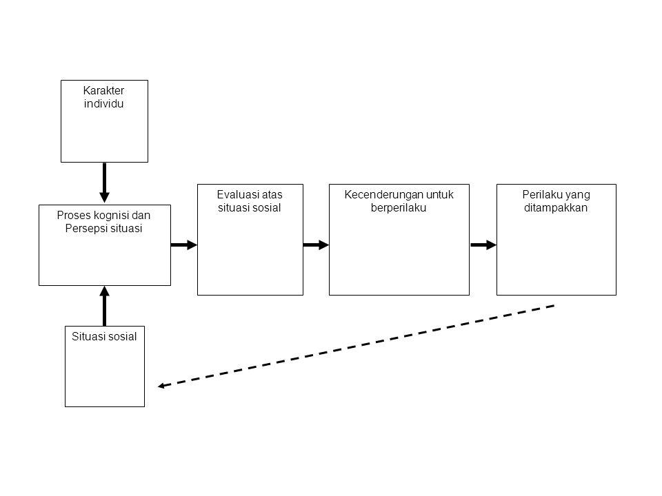 Karakter individu Proses kognisi dan Persepsi situasi Situasi sosial Evaluasi atas situasi sosial Kecenderungan untuk berperilaku Perilaku yang ditamp