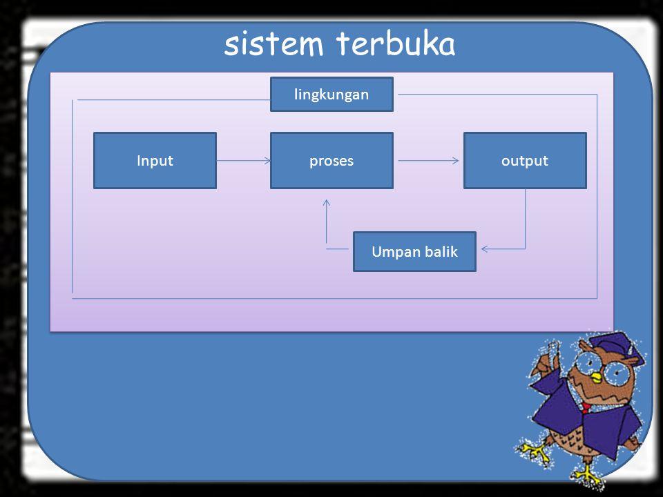 sistem terbuka Input lingkungan Umpan balik prosesoutput