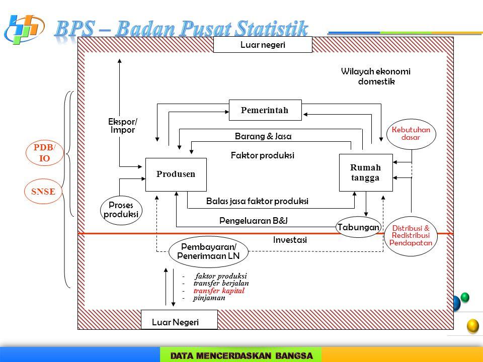 Pemerintah Rumah tangga Produsen Pembayaran/ Penerimaan LN Kebutuhan dasar Proses produksi Wilayah ekonomi domestik Luar negeri Investasi PDB/ IO SNSE