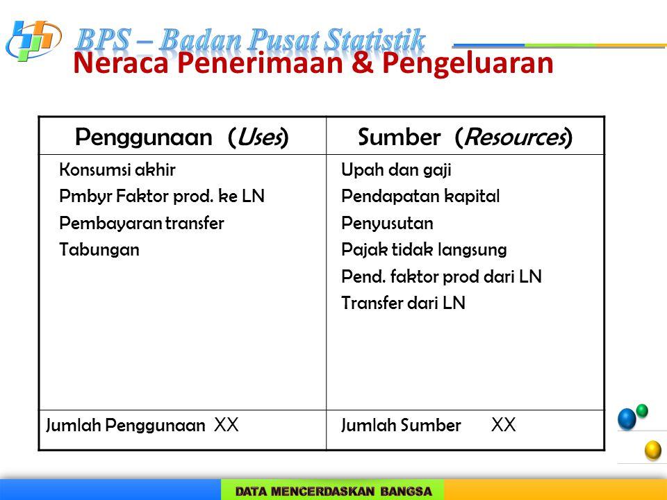 Neraca Penerimaan & Pengeluaran Penggunaan (Uses)Sumber (Resources) Konsumsi akhir Pmbyr Faktor prod. ke LN Pembayaran transfer Tabungan Upah dan gaji