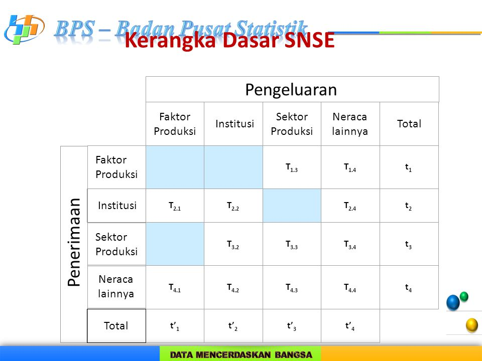 Kerangka Dasar SNSE Pengeluaran Faktor Produksi Institusi Sektor Produksi Neraca lainnya Total 00T 1.3 T 1.4 t1t1 T 2.1 T 2.2 0T 2.4 t2t2 0T 3.2 T 3.3