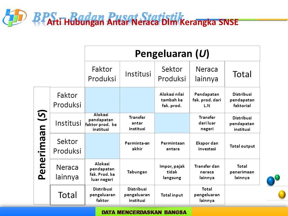 Arti Hubungan Antar Neraca Dlm Kerangka SNSE Pengeluaran (U) Faktor Produksi Institusi Sektor Produksi Neraca lainnya Total 00 Alokasi nilai tambah ke