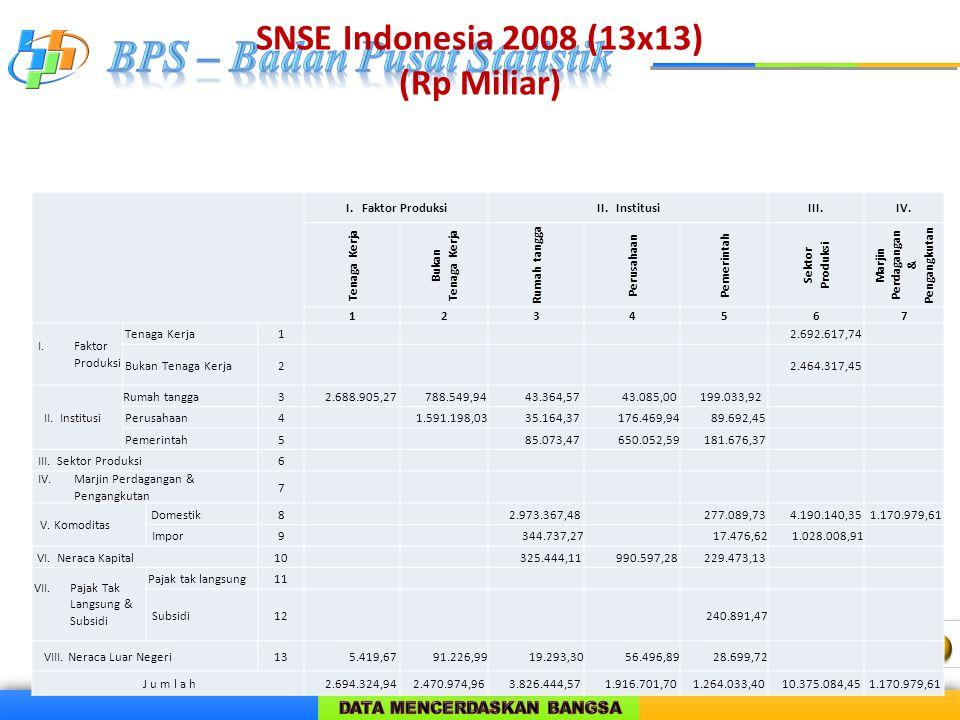 SNSE Indonesia 2008 (13x13) (Rp Miliar) I. Faktor ProduksiII. InstitusiIII.IV. Tenaga Kerja Bukan Tenaga Kerja Rumah tangga Perusahaan Pemerintah Sekt