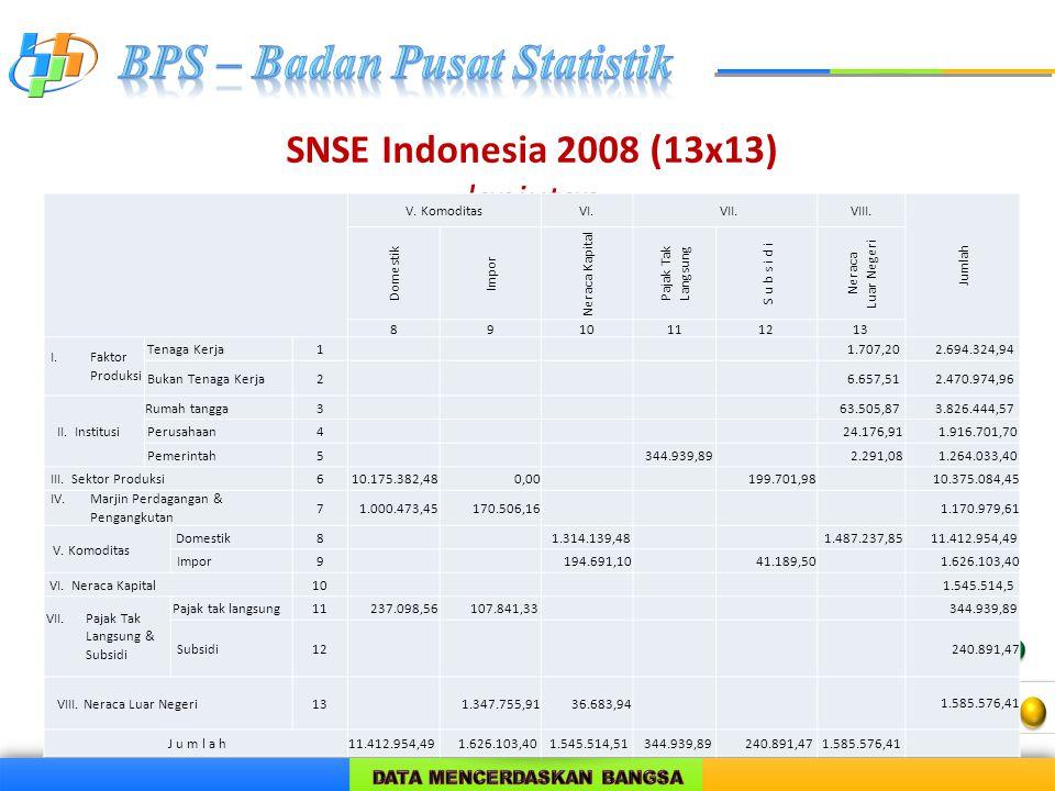 SNSE Indonesia 2008 (13x13) lanjutan V. KomoditasVI. VII.VIII. Jumlah Domestik Impor Neraca Kapital Pajak Tak Langsung S u b s i d i Neraca Luar Neger