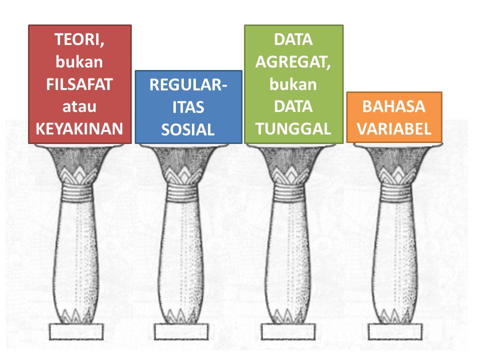 TEORI, bukan FILSAFAT atau KEYAKINAN REGULAR- ITAS SOSIAL DATA AGREGAT, bukan DATA TUNGGAL BAHASA VARIABEL