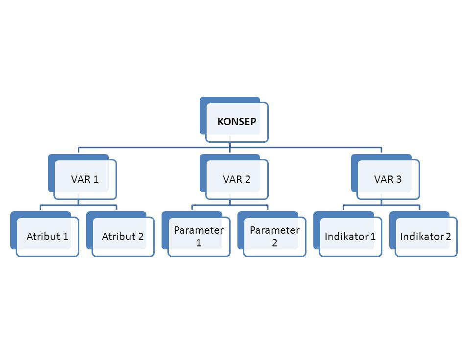 KONSEPVAR 1Atribut 1Atribut 2VAR 2 Parameter 1 Parameter 2 VAR 3Indikator 1Indikator 2