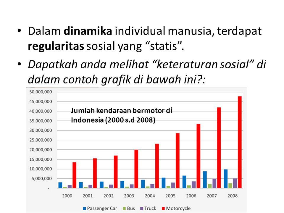"""Dalam dinamika individual manusia, terdapat regularitas sosial yang """"statis"""". Dapatkah anda melihat """"keteraturan sosial"""" di dalam contoh grafik di baw"""