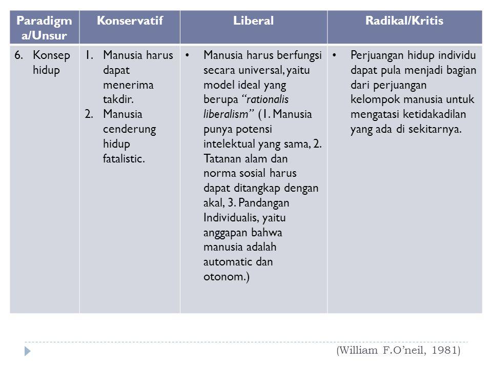 (William F.O'neil, 1981) Paradigm a/Unsur KonservatifLiberalRadikal/Kritis 6.Konsep hidup 1.Manusia harus dapat menerima takdir. 2.Manusia cenderung h