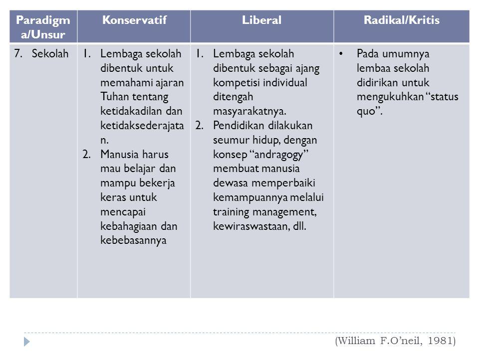 (William F.O'neil, 1981) Paradigm a/Unsur KonservatifLiberalRadikal/Kritis 7.Sekolah1.Lembaga sekolah dibentuk untuk memahami ajaran Tuhan tentang ket