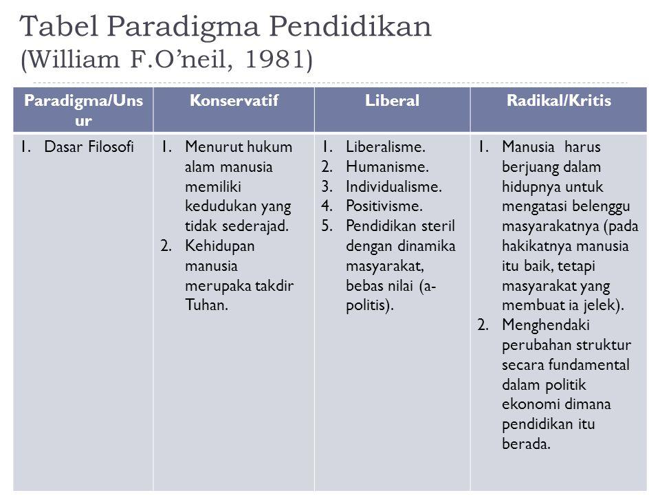 Tabel Paradigma Pendidikan (William F.O'neil, 1981) Paradigma/Uns ur KonservatifLiberalRadikal/Kritis 1.Dasar Filosofi1.Menurut hukum alam manusia mem
