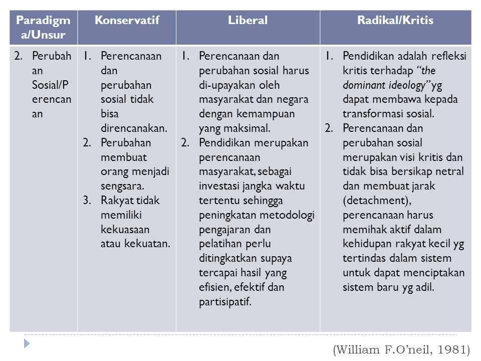 (William F.O'neil, 1981) Paradigm a/Unsur KonservatifLiberalRadikal/Kritis 2.Perubah an Sosial/P erencan an 1.Perencanaan dan perubahan sosial tidak b