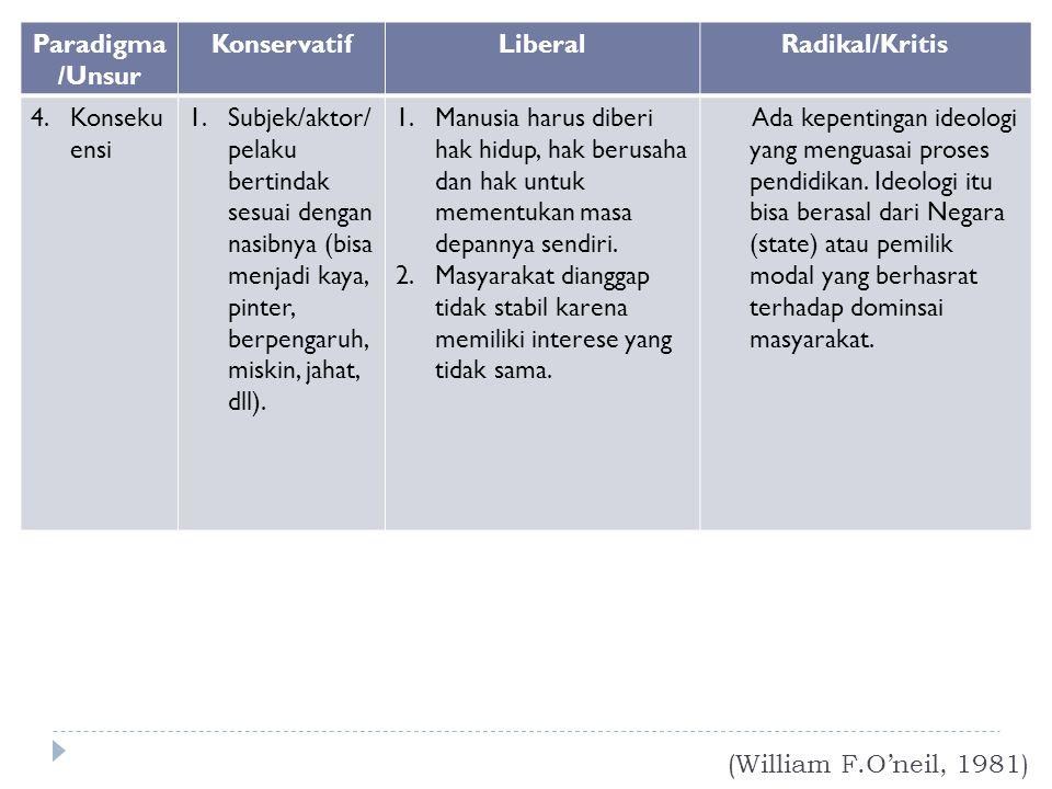 (William F.O'neil, 1981) Paradigma /Unsur KonservatifLiberalRadikal/Kritis 4.Konseku ensi 1.Subjek/aktor/ pelaku bertindak sesuai dengan nasibnya (bis