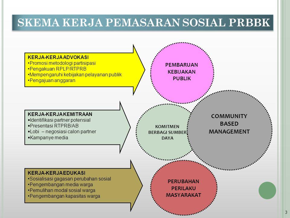 3 PEMBARUAN KEBIJAKAN PUBLIK KERJA-KERJA ADVOKASI Promosi metodologi partisipasi Pengakuan RPLP/RTPRB Mempengaruhi kebijakan pelayanan publik Pengajuan anggaran KERJA-KERJA EDUKASI Sosialisasi gagasan perubahan sosial Pengembangan media warga Pemulihan modal sosial warga Pengembangan kapasitas warga KERJA-KERJA KEMITRAAN  Identifikasi partner potensial  Presentasi RTPRB/AB  Lobi – negosiasi calon partner  Kampanye media KOMITMEN BERBAGI SUMBER DAYA PERUBAHAN PERILAKU MASYARAKAT COMMUNITY BASED MANAGEMENT SKEMA KERJA PEMASARAN SOSIAL PRBBK