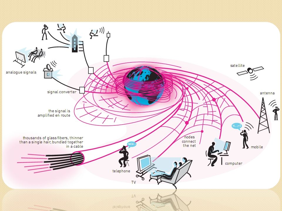 Ownership Produksi Informasi  Infrastruktur (Merata – Tidak Merata) Distribusi Informasi  Implikasi /Konsekuensi Konsumsi Informasi  Makro Meso Mikro