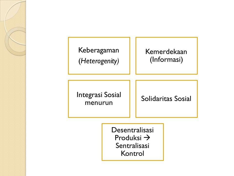 Keseragaman Structural Inequality (Knowladge gap & information gap ) Dominasi Diferensiasi sosial Identitas mencair (identitas tunggal)