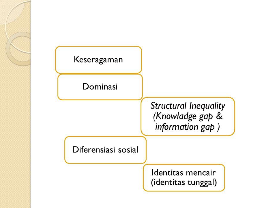 Erosi norma & budaya (melemahnya kohesi sosial) Kelebihan Informasi  daya kontrol informasi Berkurangnya interaksi sosial masyarakat Segmentasi individu & komunitas  Alienasi/individu terasing