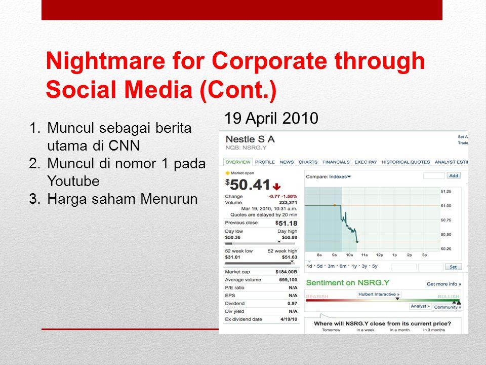 Nightmare for Corporate through Social Media (Cont.) 19 April 2010 1.Muncul sebagai berita utama di CNN 2.Muncul di nomor 1 pada Youtube 3.Harga saham