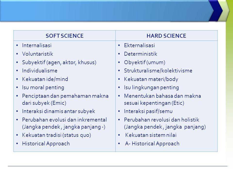 SOFT SCIENCEHARD SCIENCE Internalisasi Voluntaristik Subyektif (agen, aktor, khusus) Individualisme Kekuatan ide/mind Isu moral penting Penciptaan dan