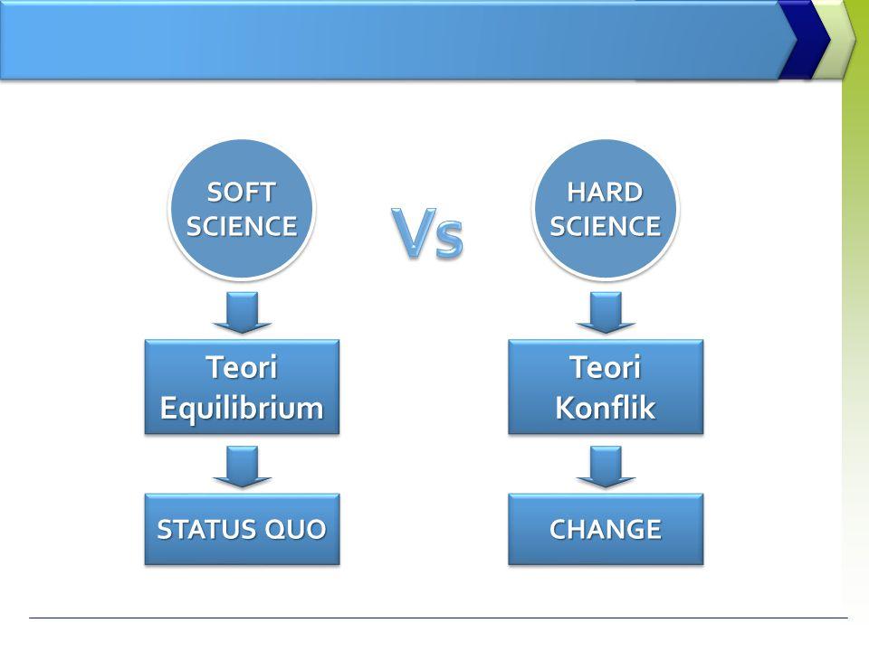SOFTSCIENCESOFTSCIENCE TeoriEquilibriumTeoriEquilibrium STATUS QUO HARDSCIENCEHARDSCIENCE TeoriKonflikTeoriKonflik CHANGECHANGE