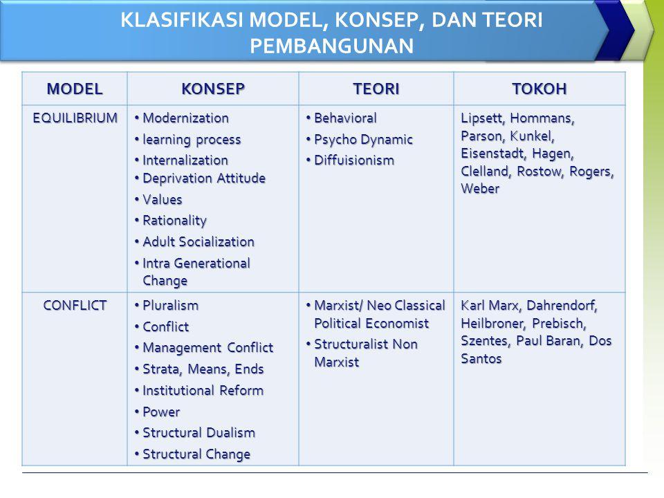 KLASIFIKASI MODEL, KONSEP, DAN TEORI PEMBANGUNAN MODELKONSEPTEORITOKOH EQUILIBRIUM Modernization Modernization learning process learning process Inter