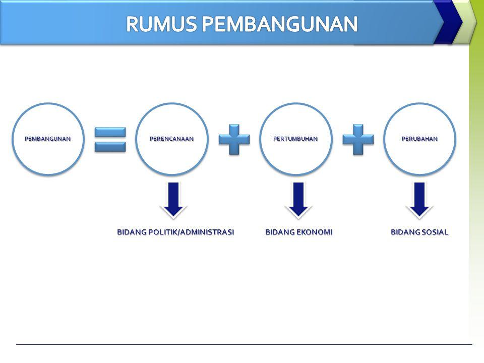 PERUBAHANPERTUMBUHANPERENCANAANPEMBANGUNAN BIDANG POLITIK/ADMINISTRASI BIDANG EKONOMI BIDANG SOSIAL
