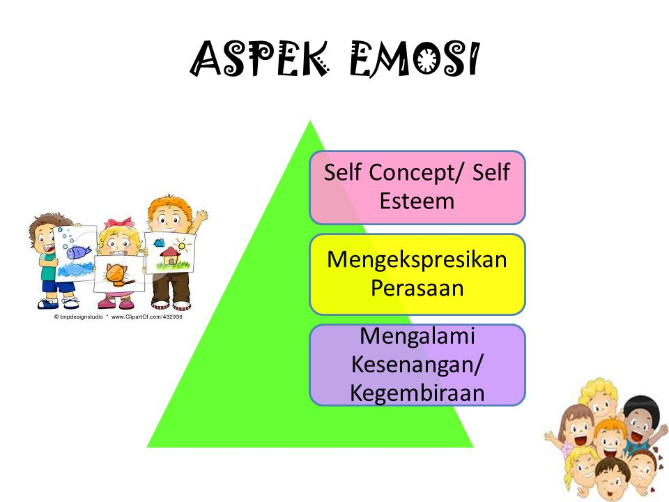 ASPEK EMOSI Self Concept/ Self Esteem Mengekspresikan Perasaan Mengalami Kesenangan/ Kegembiraan