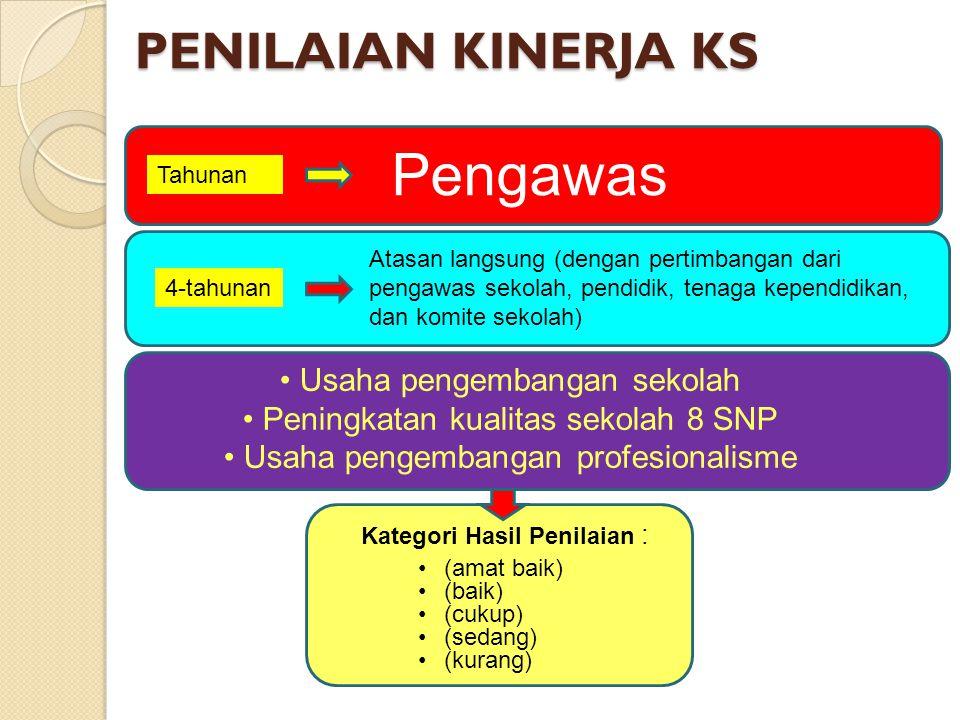 KOMPONEN PENILAIAN KINERJA KEPALA SEKOLAH PERMENDIKNAS 13/2007 PERMENDIKNAS 35/2010 KEPRIBADIANSOSIALMANAJERIALSUPERVISIKEWIRAUSAHAANKEPRIBADIAN & SOSIAL KEPEMIMPINAN PEMBELAJARAN PENGEMBANGAN SEKOLAHMANAJEMEN SUMBER DAYAKEWIRAUSAHAANSUPERVISI PEMBELAJARAN Usaha pengembangan sekolah Peningkatan kualitas sekolah 8 SNP Usaha pengembangan profesionalisme PERMENDIKNAS 28/2010
