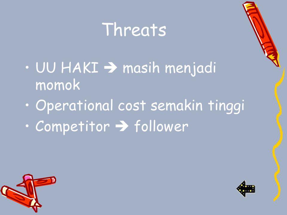 Threats UU HAKI  masih menjadi momok Operational cost semakin tinggi Competitor  follower