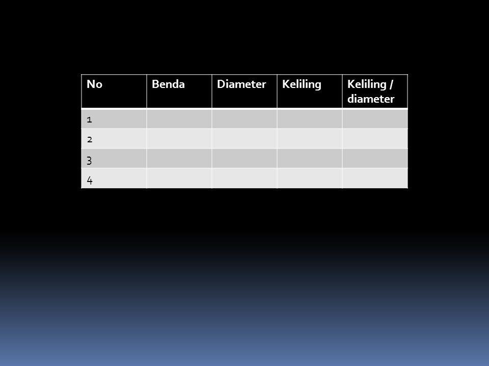 NoBendaDiameterKelilingKeliling / diameter 1 2 3 4