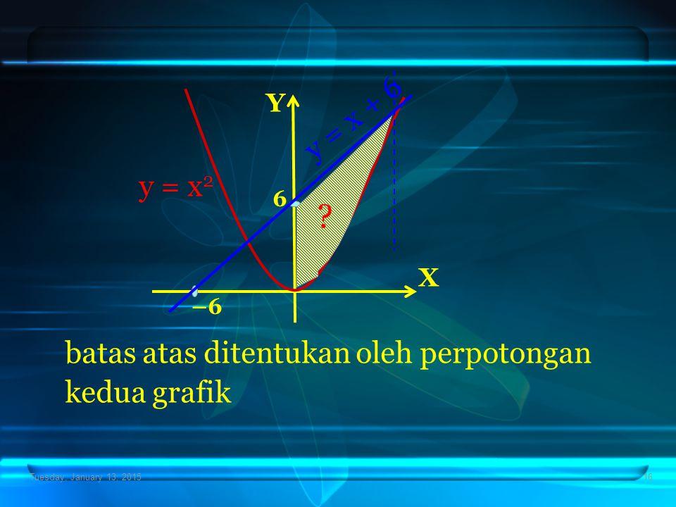 Tuesday, January 13, 201516 X Y –6 6 y = x 2 y = x + 6 batas atas ditentukan oleh perpotongan kedua grafik ?