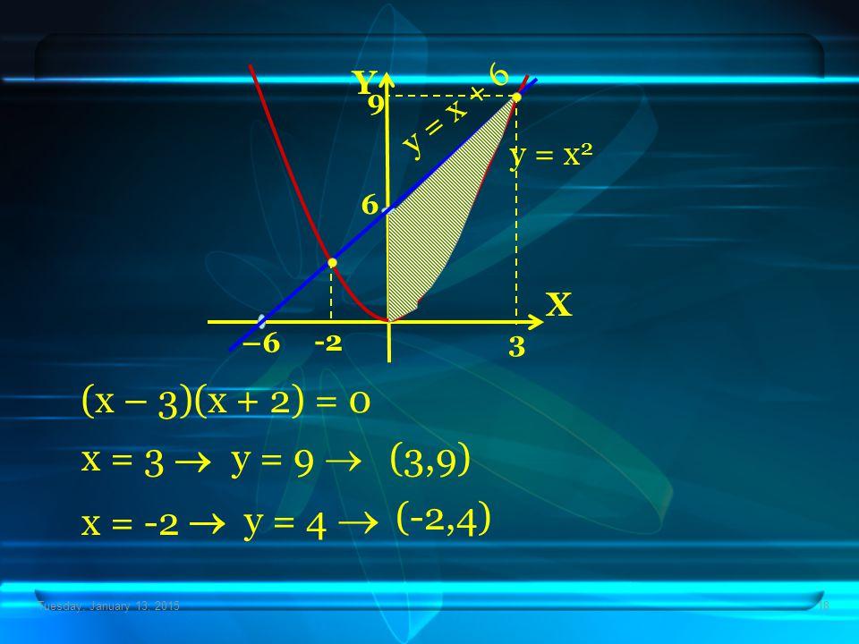 Tuesday, January 13, 201518 X Y –6 6 y = x 2 y = x + 6 (x – 3)(x + 2) = 0 x = 3  y = 9  (3,9) 3 9 x = -2  y = 4  (-2,4) -2